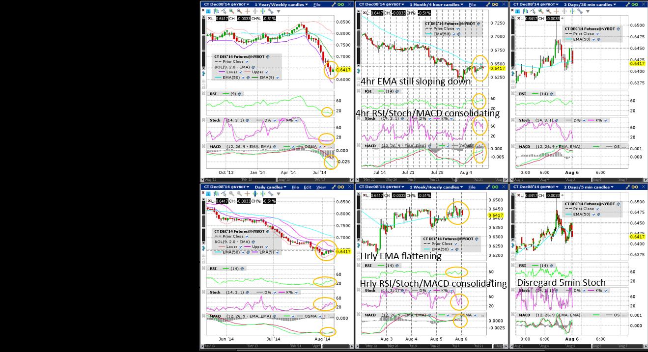 Cotton (Wkly/Dly/4hr/Hrly/30min/5min) Charts
