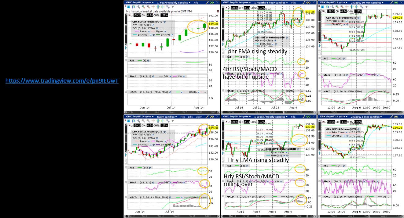 Buxl (Wkly/Dly/4hr/Hrly/30min/5min) Charts