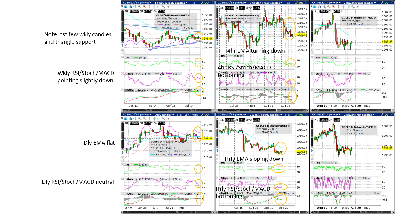 Gold (Wkly/Dly/4hr/Hrly/30min/5min) Charts