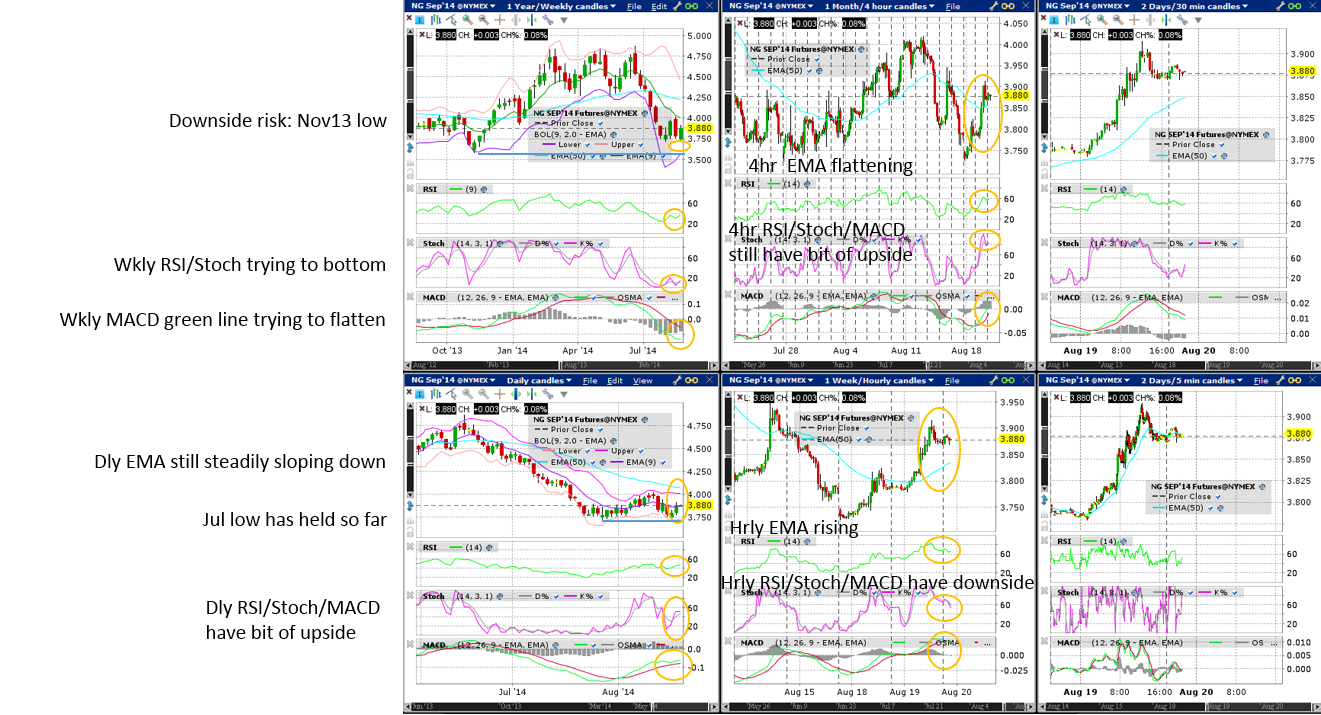 Natural Gas (Wkly/Dly/4hr/Hrly/30min/5min) Charts