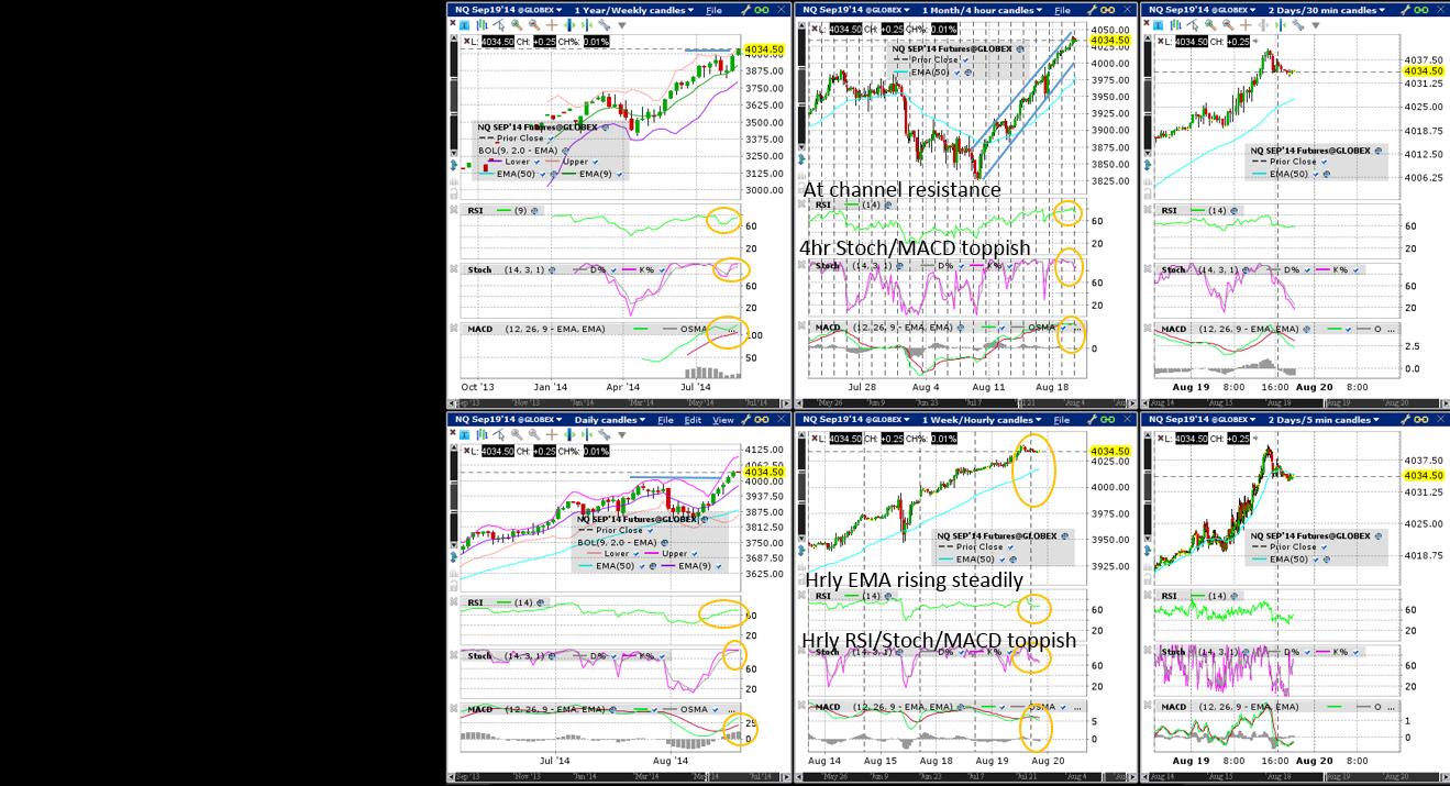 Nasdaq100 (Wkly/Dly/4hr/Hrly/30min/5min) Charts