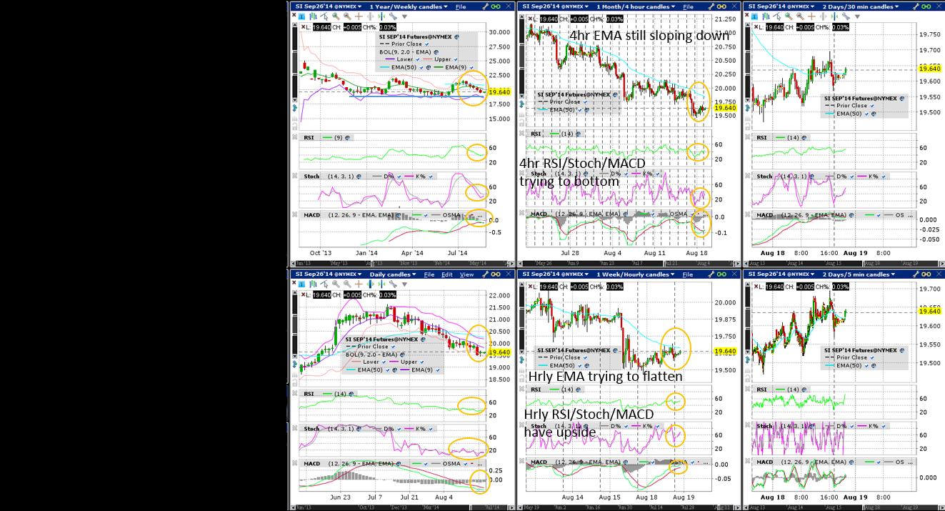 Silver (Wkly/Dly/4hr/Hrly/30min/5min) Charts