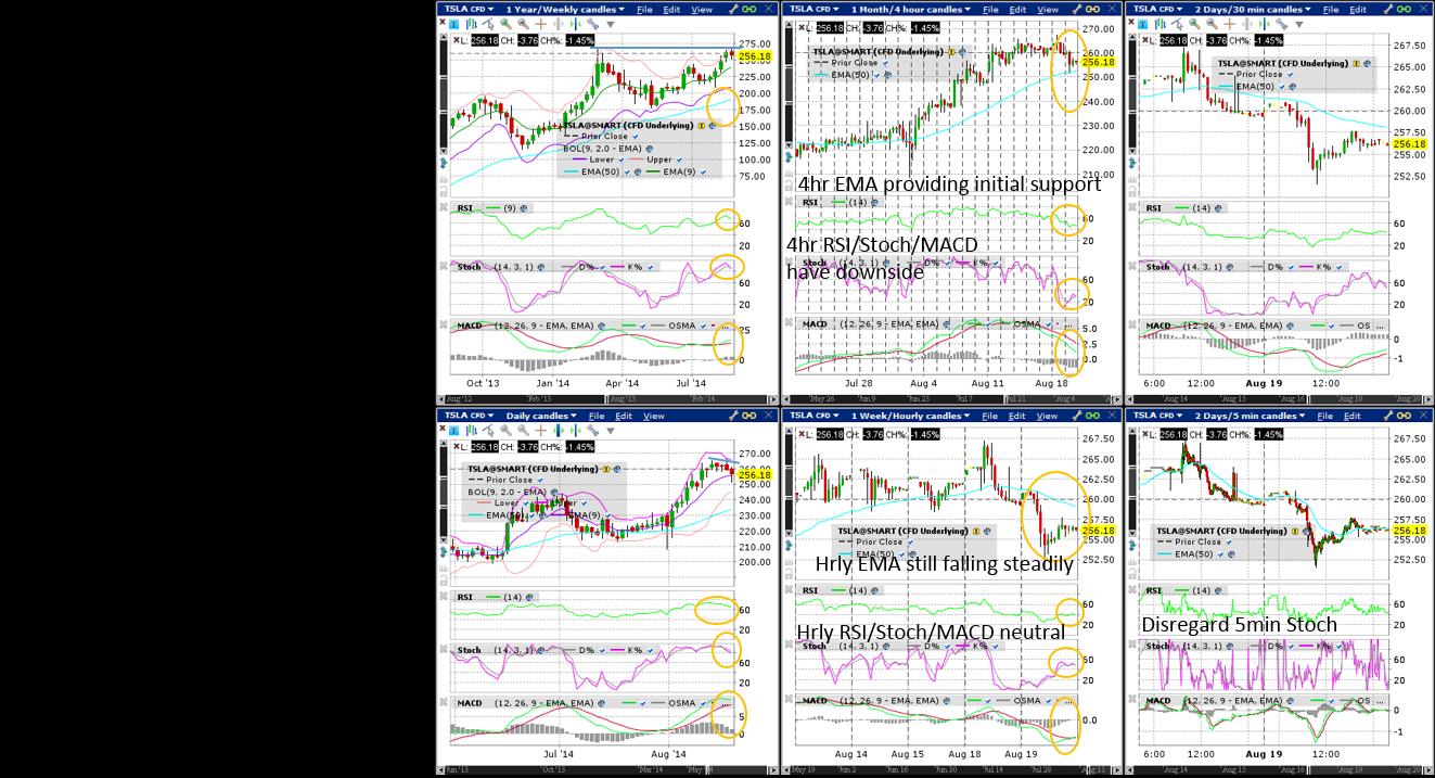Tesla (Wkly/Dly/4hr/Hrly/30min/5min) Charts
