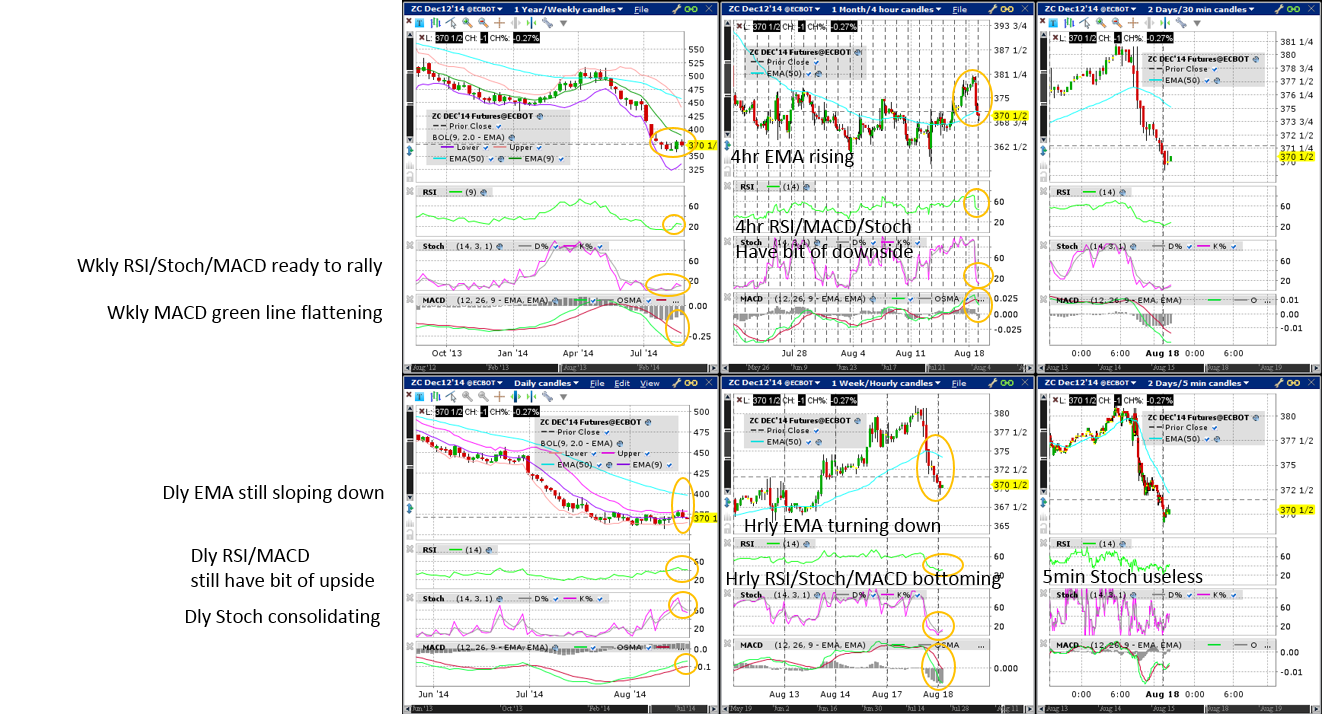 Corn (Wkly/Dly/4hr/Hrly/30min/5min) Charts