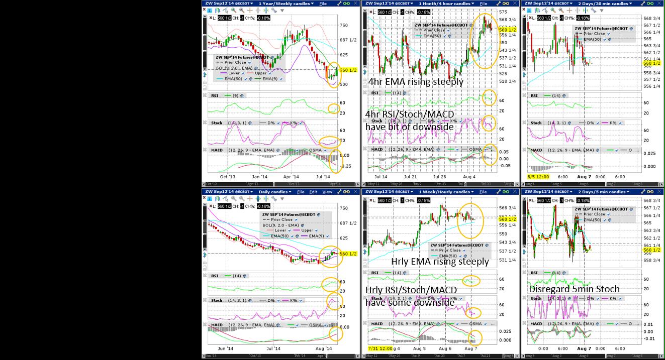 Wheat (Wkly/Dly/4hr/Hrly/30min/5min) Charts