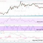 Buxl Wkly Chart