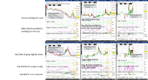 VIX (Wkly/Dly/4hr/Hrly/30min/5min) Charts