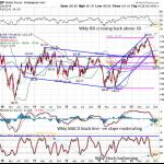 Pound Weekly Chart