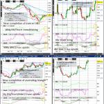 Corn (Wkly/Dly/4hr/Hrly) Charts