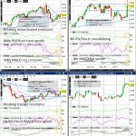 Cocoa (Wkly/Dly/4hr/Hrly) Charts
