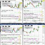 VIX (Wkly/Dly/4hr/Hrly) Charts