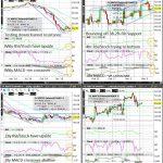 WTI Crude (Wkly/Dly/4hr/Hrly) Charts