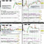 A50 (Wkly/Dly/4hr/Hrly) Charts