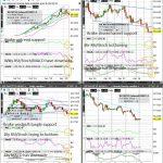 USDX (Wkly/Dly/4hr/Hrly) Charts