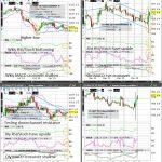Soybean (Wkly/Dly/4hr/Hrly) Charts