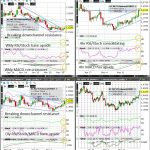 Arabica Coffee (Wkly/Dly/4hr/Hrly) Charts