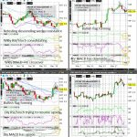 Wheat (Wkly/Dly/4hr/Hrly) Charts