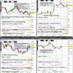 Wheat (Wkly/Dly/4hr/Hrly) Charts