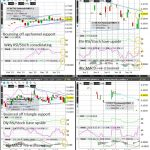 Cotton (Wkly/Dly/4hr/Hrly) Charts