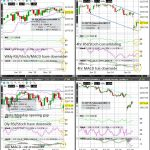 S&P500 (Wkly/Dly/4hr/Hrly) Charts
