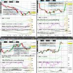 EURUSD (Wkly/Dly/4hr/Hrly) Charts
