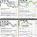 Natural Gas (Wkly/Dly/4hr/Hrly) Charts