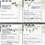 CN (A50) Technical Analysis