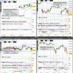 Nikkei (NKD) Technical Analysis