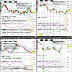 ZW (Wheat) Technical Analysis