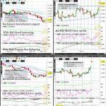 NG (Natural Gas) Technical Analysis