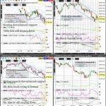 FESX (Euro Stoxx 50) Technical Analysis