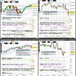 ES (S&P500) Technical Analysis