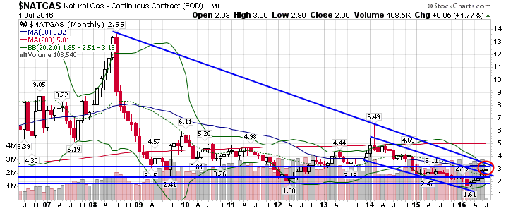 VIX (VX) Daily MACD Trying to Positively Cross