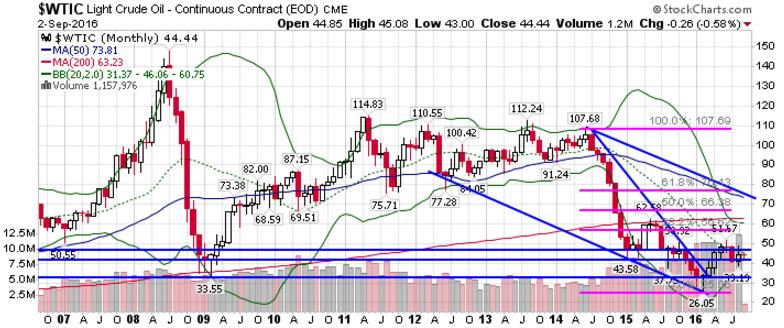 VIX (VX) Surges Over 13% on Deutsche Bank Contagion