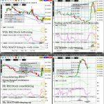 VX (VIX) Technical Analysis