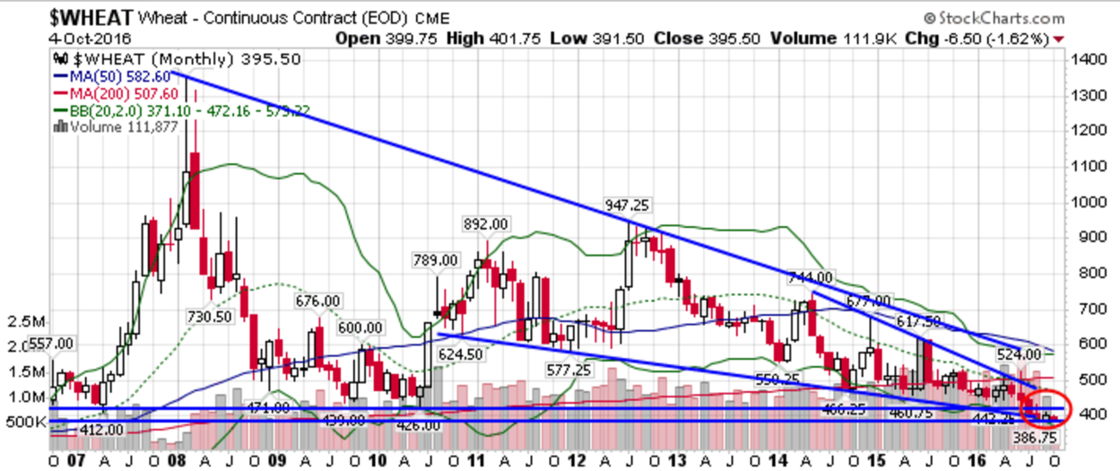 Wheat (ZW) Bounces Off 400 Forming Higher Low