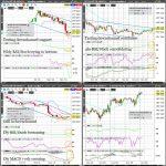 ZB (US Treasury Bond) Technical Analysis