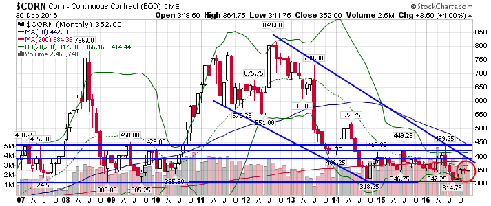 Corn (ZC) Nearing 2 Month High After Underperforming Soybean (ZS)