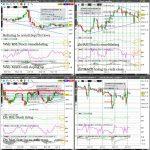 ZC (Corn) Technical Analysis