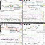 CL (WTI Crude) Technical Analysis