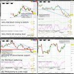 DX (US Dollar Index) Technical Analysis