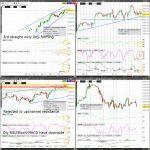 S&P500 (ES) Technical Analysis