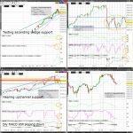 Nasdaq100 (NQ) Technical Analysis