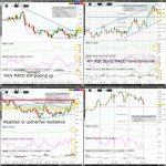 Wheat (ZW) Technical Analysis