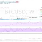 BTCUSD (Bitcoin) Technical Analysis