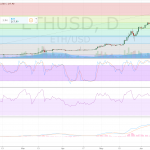 ETHUSD (Ethereum) Technical Analysis