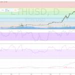 ETHUSD (Ethereum) Technical Analysis