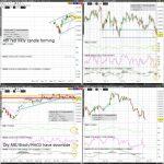 NK (Nikkei) Technical Analysis