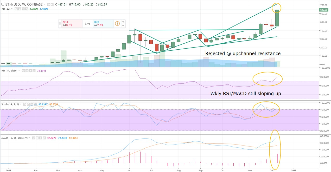 ETHUSD Weekly Technical Analysis