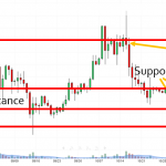 Support Resistance Highs Lows
